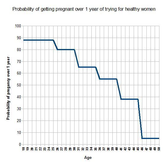 Pregnancy  Age  Female Fertility
