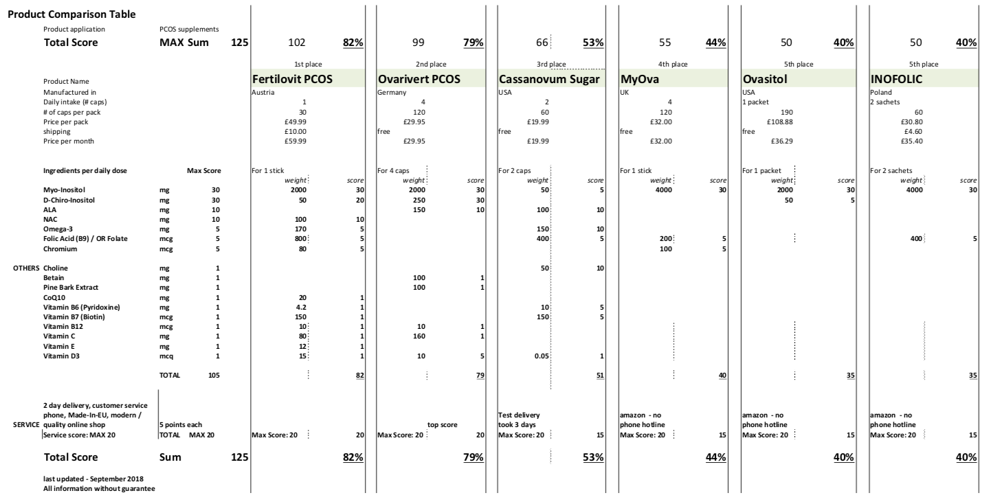 /Users/Bohsen/Documents/UK PCOS supplements product comparison table